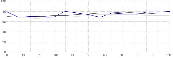 Fraction of renters in Laredo